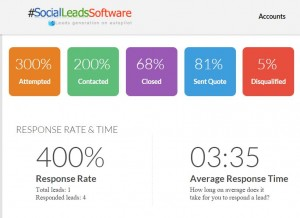 Keep track of the response time to leads