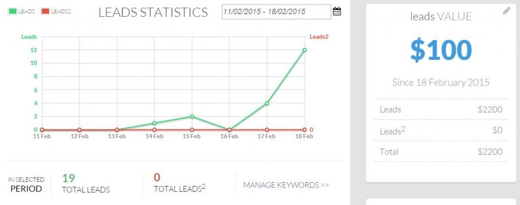lead generation statistics first week